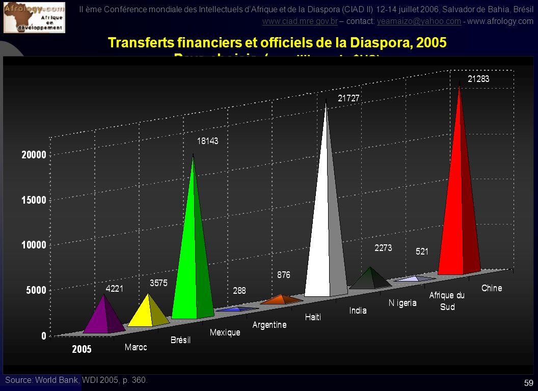 II ème Conférence mondiale des Intellectuels dAfrique et de la Diaspora (CIAD II) 12-14 juillet 2006, Salvador de Bahia, Brésil www.ciad.mre.gov.brwww.ciad.mre.gov.br – contact: yeamaizo@yahoo.com - www.afrology.comyeamaizo@yahoo.com 58 Tranferts de la Diaspora des PED versus Aide au développement in 2004 ( en milliards de $US) Source: World Bank, WDI 2005, p.