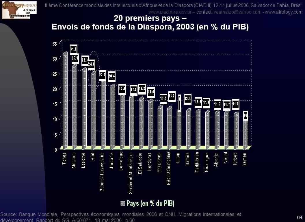 II ème Conférence mondiale des Intellectuels dAfrique et de la Diaspora (CIAD II) 12-14 juillet 2006, Salvador de Bahia, Brésil www.ciad.mre.gov.brwww.ciad.mre.gov.br – contact: yeamaizo@yahoo.com - www.afrology.comyeamaizo@yahoo.com 63 Source: Banque Mondiale, Perspectives économiques mondiales 2006 ONU, Migrations internationales et développement Rapport du SG, A/60/871, 18 mai 2006, p.60.