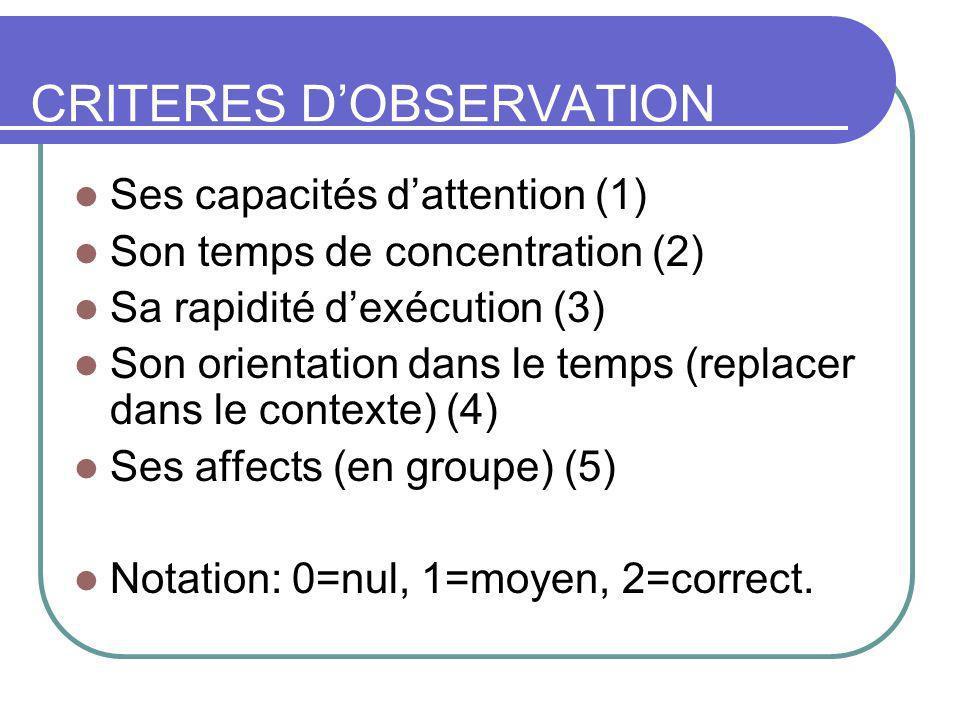 CRITERES DOBSERVATION Ses capacités dattention (1) Son temps de concentration (2) Sa rapidité dexécution (3) Son orientation dans le temps (replacer dans le contexte) (4) Ses affects (en groupe) (5) Notation: 0=nul, 1=moyen, 2=correct.