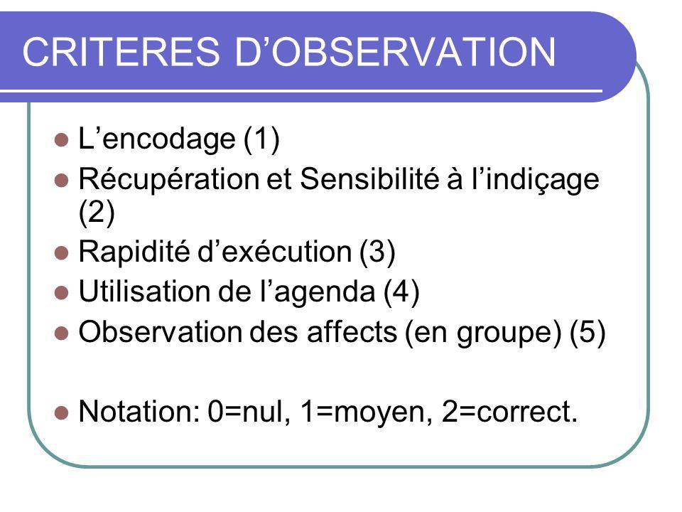 CRITERES DOBSERVATION Lencodage (1) Récupération et Sensibilité à lindiçage (2) Rapidité dexécution (3) Utilisation de lagenda (4) Observation des affects (en groupe) (5) Notation: 0=nul, 1=moyen, 2=correct.