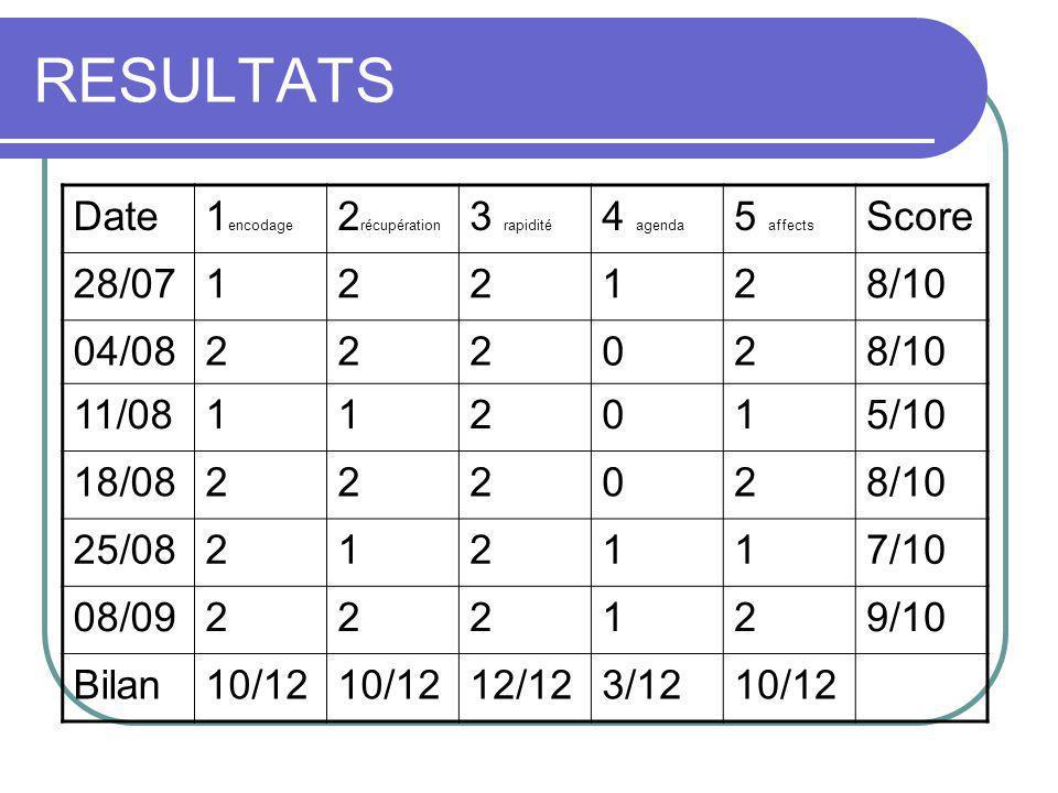 RESULTATS Date1 encodage 2 récupération 3 rapidité 4 agenda 5 affects Score 28/07122128/10 04/08222028/10 11/08112015/10 18/08222028/10 25/08212117/10 08/09222129/10 Bilan10/12 12/123/1210/12