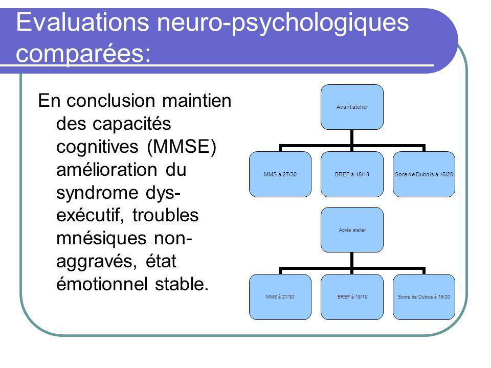 Evaluations neuro-psychologiques comparées: En conclusion maintien des capacités cognitives (MMSE) amélioration du syndrome dys- exécutif, troubles mnésiques non- aggravés, état émotionnel stable.