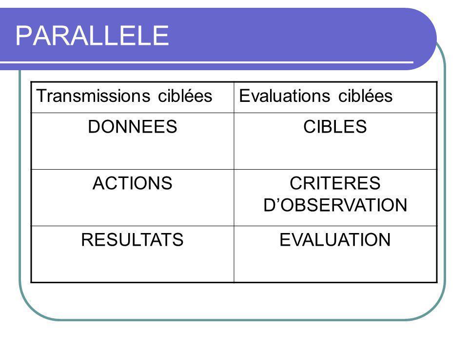 PARALLELE Transmissions cibléesEvaluations ciblées DONNEESCIBLES ACTIONSCRITERES DOBSERVATION RESULTATSEVALUATION