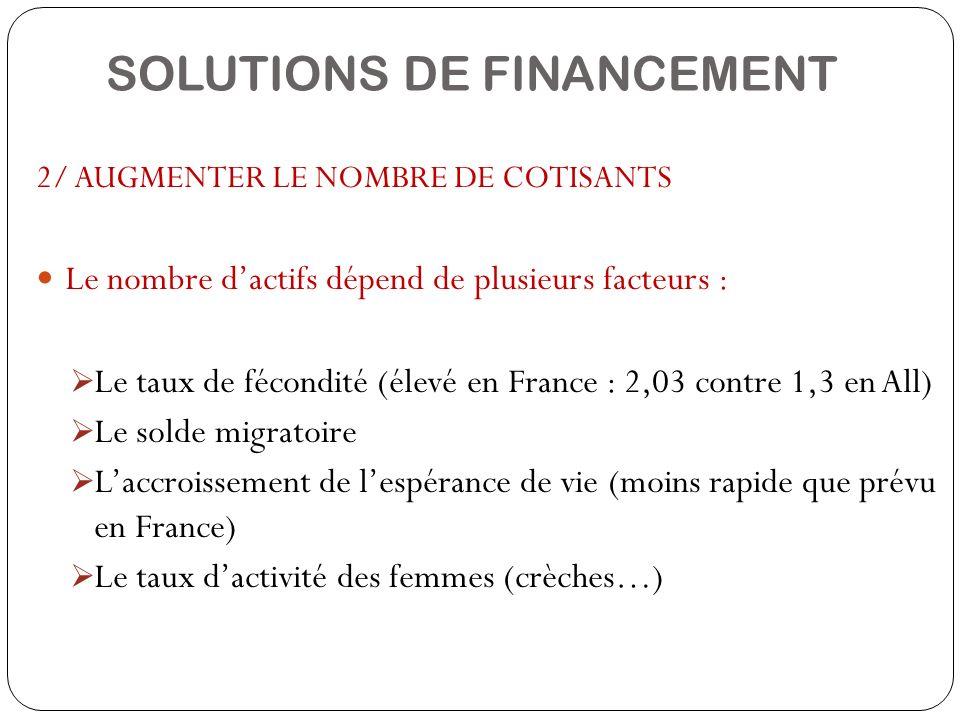 SOLUTIONS DE FINANCEMENT 2/ AUGMENTER LE NOMBRE DE COTISANTS Le nombre dactifs dépend de plusieurs facteurs : Le taux de fécondité (élevé en France :