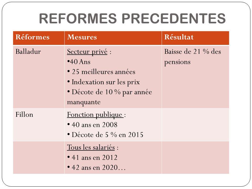 REFORMES PRECEDENTES Réforme 2003 RéformesMesuresRésultat BalladurSecteur privé : 40 Ans 25 meilleures années Indexation sur les prix Décote de 10 % p