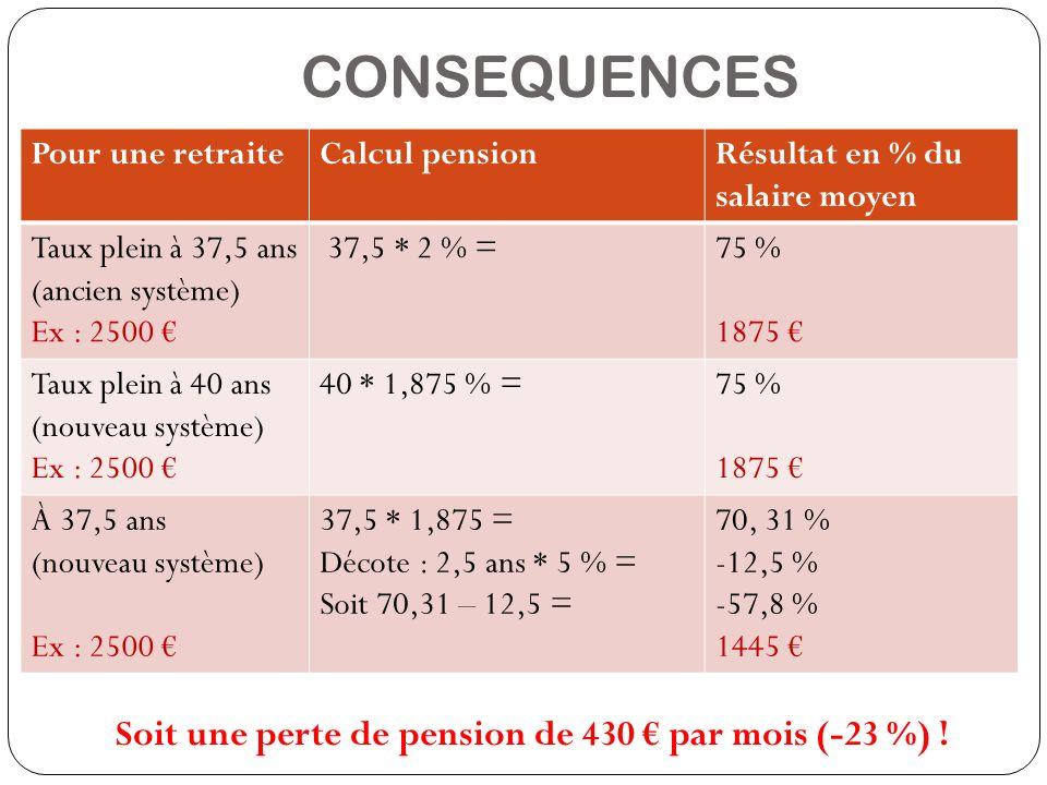 CONSEQUENCES Soit une perte de pension de 430 par mois (-23 %) ! Pour une retraiteCalcul pensionRésultat en % du salaire moyen Taux plein à 37,5 ans (