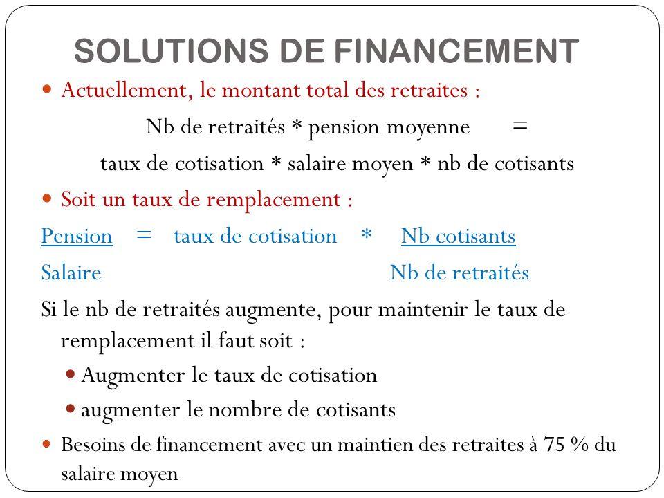 SOLUTIONS DE FINANCEMENT Actuellement, le montant total des retraites : Nb de retraités * pension moyenne = taux de cotisation * salaire moyen * nb de