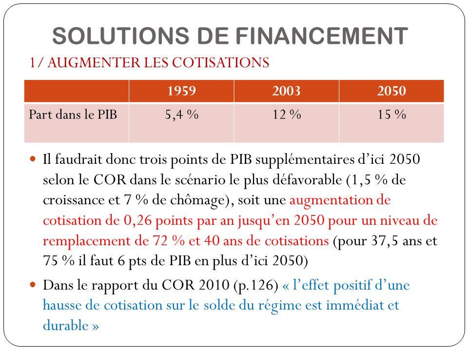 SOLUTIONS DE FINANCEMENT 1/ AUGMENTER LES COTISATIONS Il faudrait donc trois points de PIB supplémentaires dici 2050 selon le COR dans le scénario le