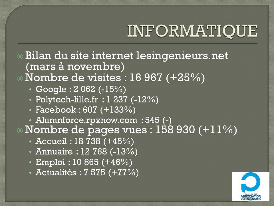 Bilan du site internet lesingenieurs.net (mars à novembre) Nombre de visites : 16 967 (+25%) Google : 2 062 (-15%) Polytech-lille.fr : 1 237 (-12%) Fa