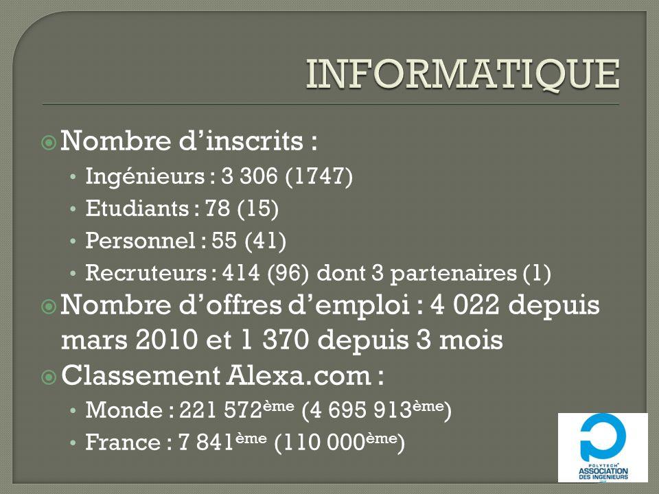 Nombre dinscrits : Ingénieurs : 3 306 (1747) Etudiants : 78 (15) Personnel : 55 (41) Recruteurs : 414 (96) dont 3 partenaires (1) Nombre doffres dempl