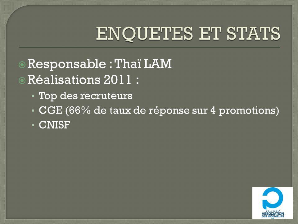 Responsable : Thaï LAM Réalisations 2011 : Top des recruteurs CGE (66% de taux de réponse sur 4 promotions) CNISF