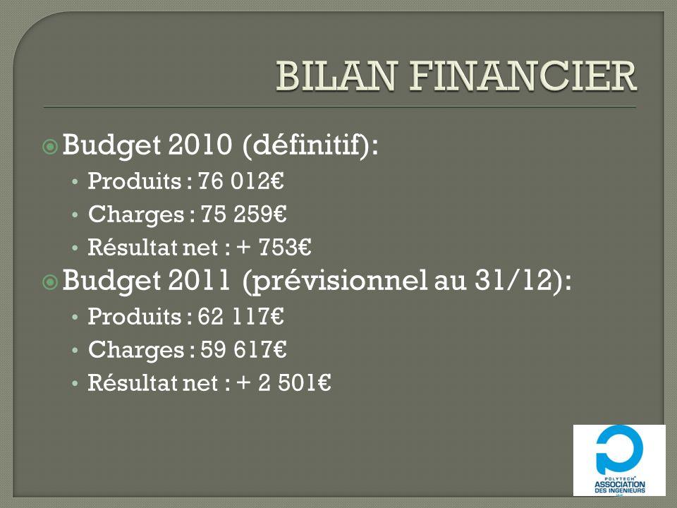Budget 2010 (définitif): Produits : 76 012 Charges : 75 259 Résultat net : + 753 Budget 2011 (prévisionnel au 31/12): Produits : 62 117 Charges : 59 6