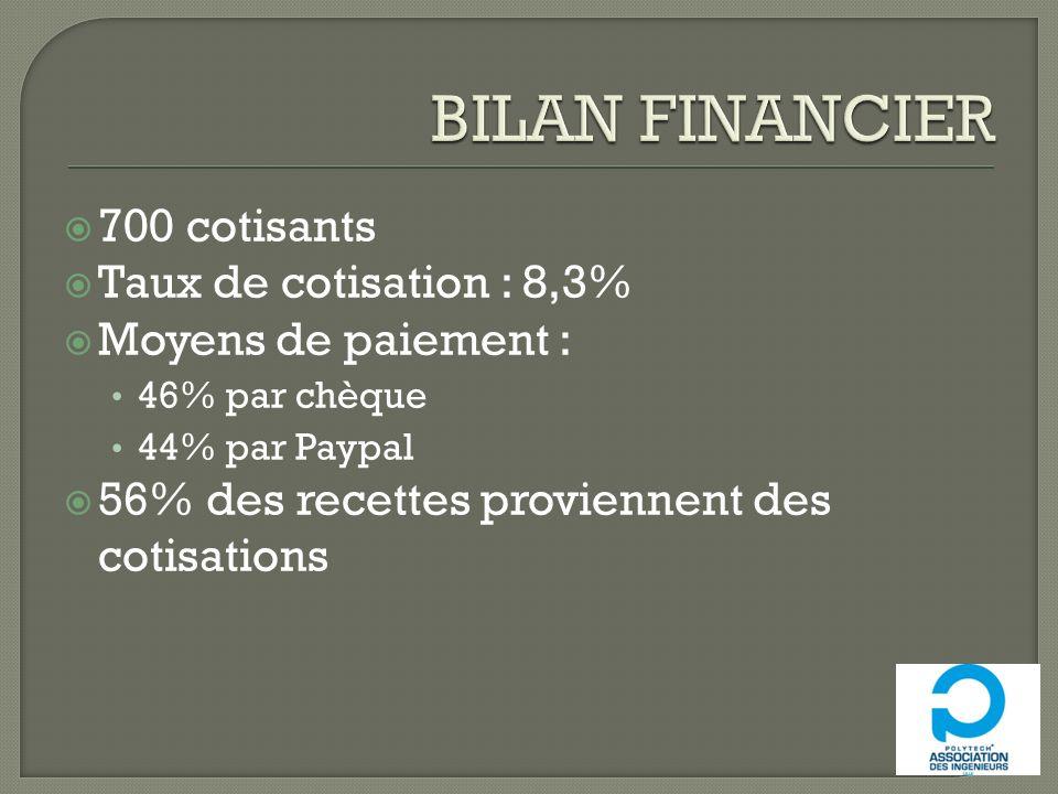 700 cotisants Taux de cotisation : 8,3% Moyens de paiement : 46% par chèque 44% par Paypal 56% des recettes proviennent des cotisations