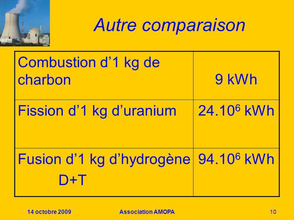 14 octobre 2009Association AMOPA10 Autre comparaison Combustion d1 kg de charbon 9 kWh Fission d1 kg duranium24.10 6 kWh Fusion d1 kg dhydrogène D+T 9
