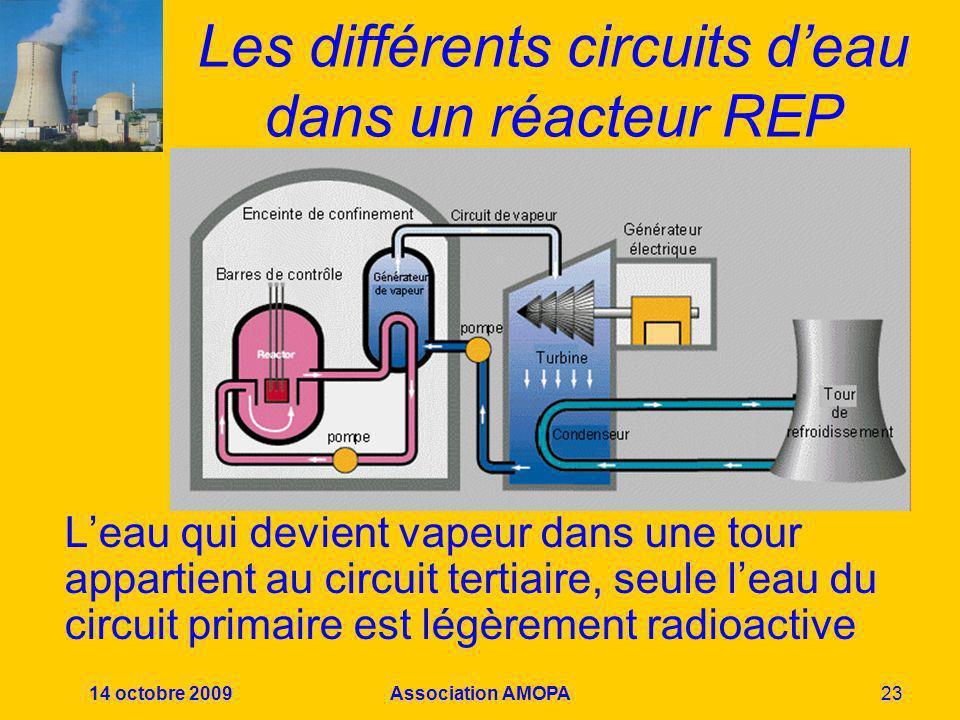 14 octobre 2009Association AMOPA23 Les différents circuits deau dans un réacteur REP Leau qui devient vapeur dans une tour appartient au circuit terti