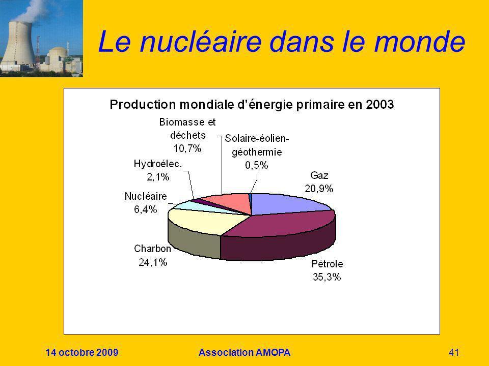 14 octobre 2009Association AMOPA41 Le nucléaire dans le monde