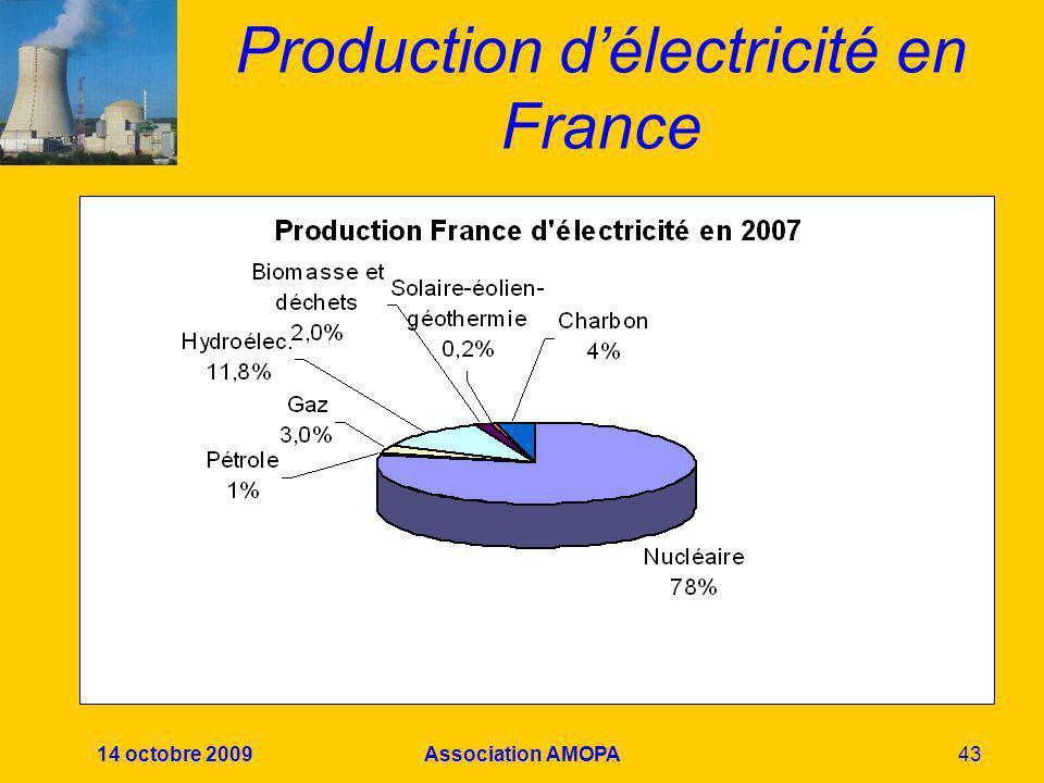 14 octobre 2009Association AMOPA43 Production délectricité en France