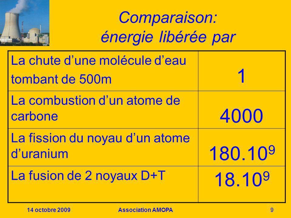 14 octobre 2009Association AMOPA10 Autre comparaison Combustion d1 kg de charbon 9 kWh Fission d1 kg duranium24.10 6 kWh Fusion d1 kg dhydrogène D+T 94.10 6 kWh