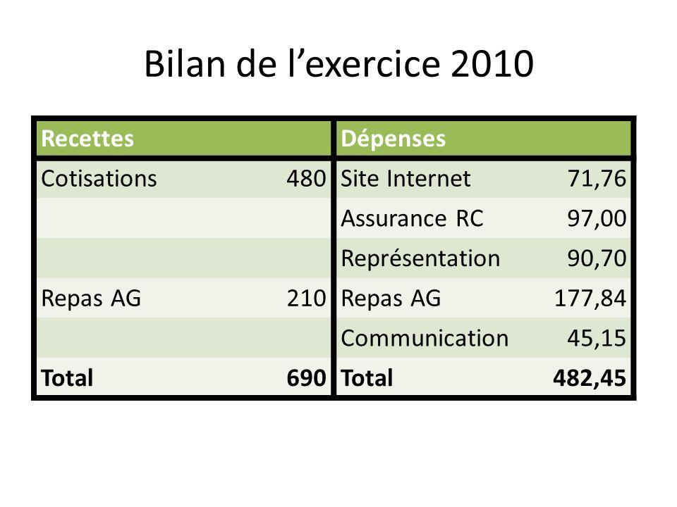 RAPPORT FINANCIER Assemblée Générale 2011