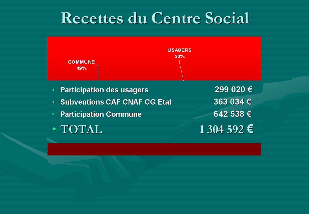 Recettes du Centre Social