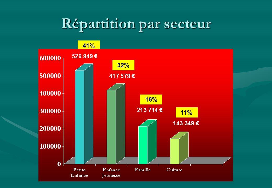 Répartition par secteur 41% 32% 16% 11%