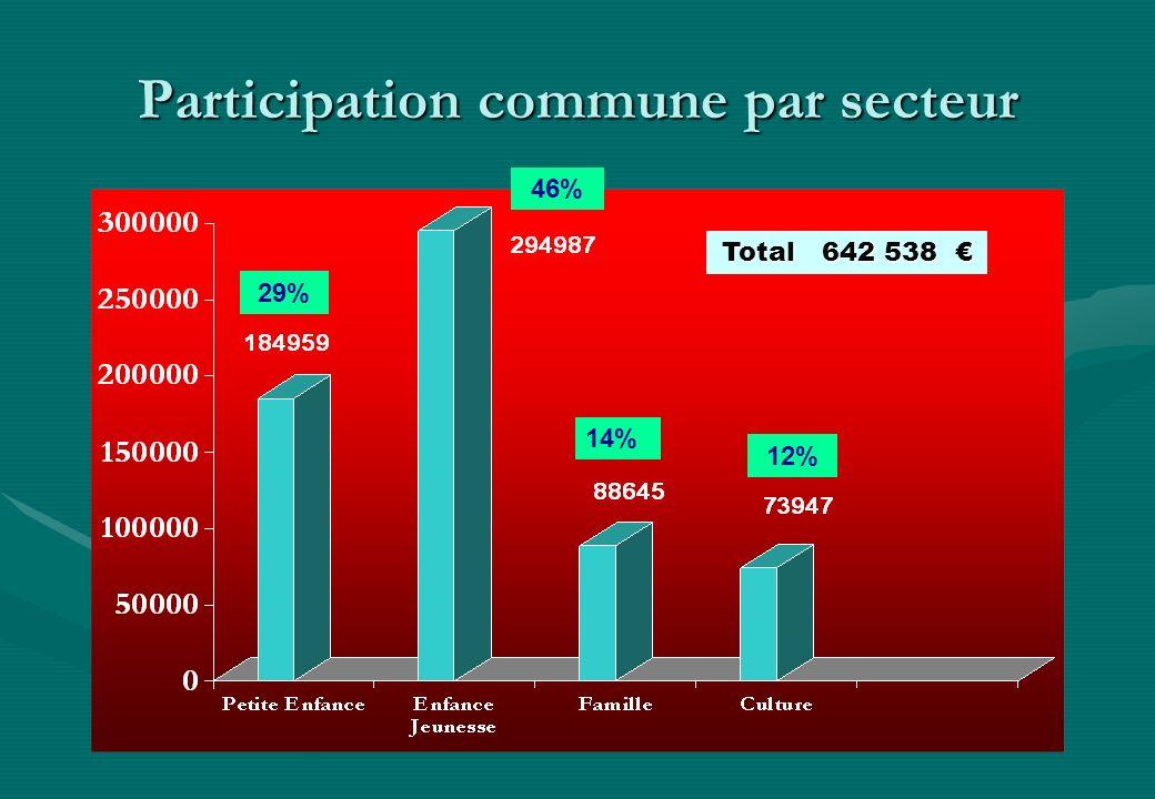 Participation commune par secteur 46% 29% 14% 12% Total 642 538 Total 642 538