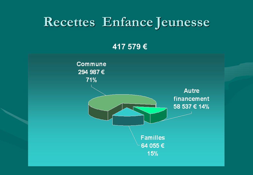 Recettes Enfance Jeunesse 417 579