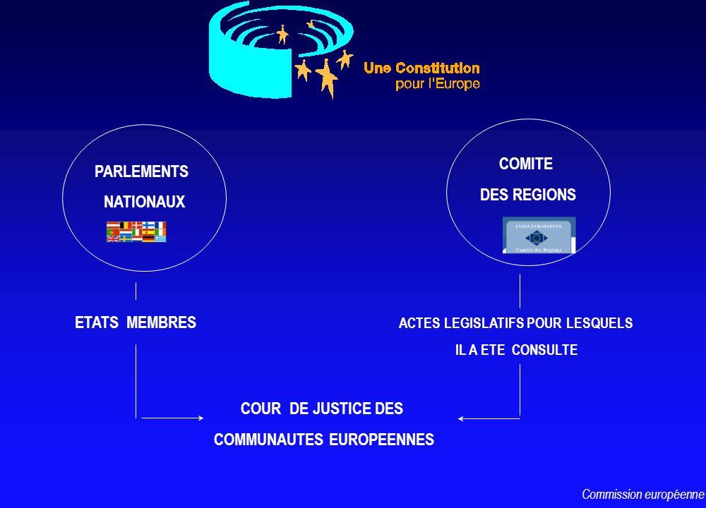 PARLEMENTS NATIONAUX COMITE DES REGIONS COUR DE JUSTICE DES COMMUNAUTES EUROPEENNES ETATS MEMBRES ACTES LEGISLATIFS POUR LESQUELS IL A ETE CONSULTE Co