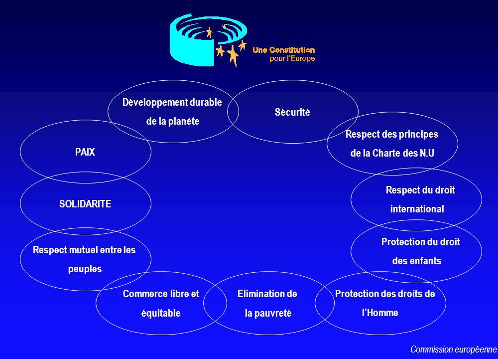 Respect mutuel entre les peuples Sécurité PAIX SOLIDARITE Commerce libre et équitable Elimination de la pauvreté Protection des droits de lHomme Prote