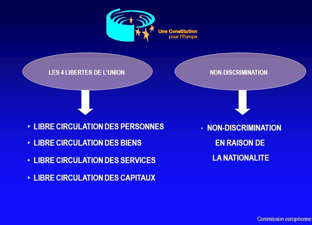 LIBRE CIRCULATION DES PERSONNES LIBRE CIRCULATION DES BIENS LIBRE CIRCULATION DES SERVICES LES 4 LIBERTES DE LUNION LIBRE CIRCULATION DES CAPITAUX NON
