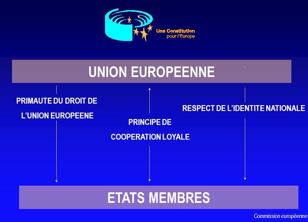 RESPECT DE LIDENTITE NATIONALE PRINCIPE DE COOPERATION LOYALE Commission européenne ETATS MEMBRES UNION EUROPEENNE PRIMAUTE DU DROIT DE LUNION EUROPEE