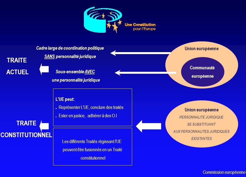 Union européenne Communauté européenne Cadre large de coordination politique SANS personnalité juridique Sous-ensemble AVEC une personnalité juridique