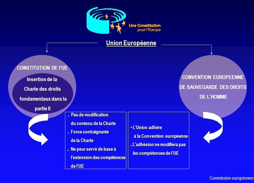 CONSTITUTION DE lUE Insertion de la Charte des droits fondamentaux dans la partie II Union Européenne l Pas de modification l Pas de modification du c