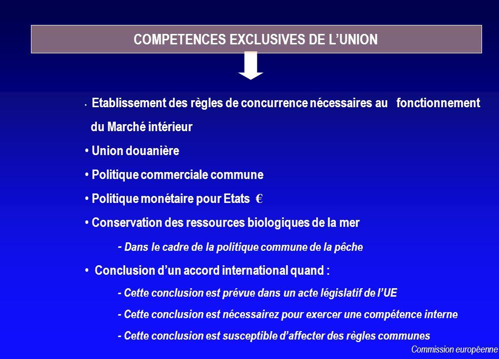 Etablissement des règles de concurrence nécessaires au fonctionnement du Marché intérieur Union douanière Politique commerciale commune Politique moné