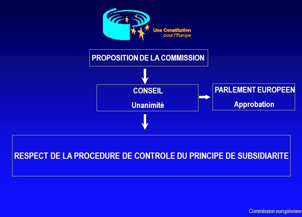 PROPOSITION DE LA COMMISSION CONSEIL Unanimité RESPECT DE LA PROCEDURE DE CONTROLE DU PRINCIPE DE SUBSIDIARITE Commission européenne PARLEMENT EUROPEE