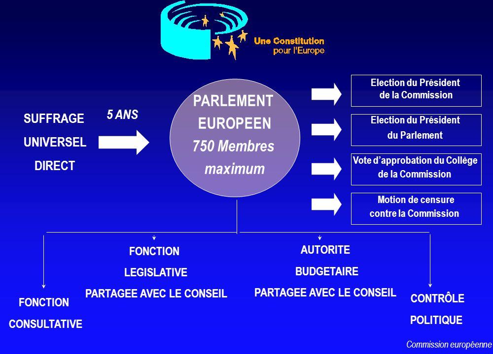 SUFFRAGE UNIVERSEL DIRECT PARLEMENT EUROPEEN 750 Membres maximum 5 ANS Election du Président de la Commission Election du Président du Parlement FONCT