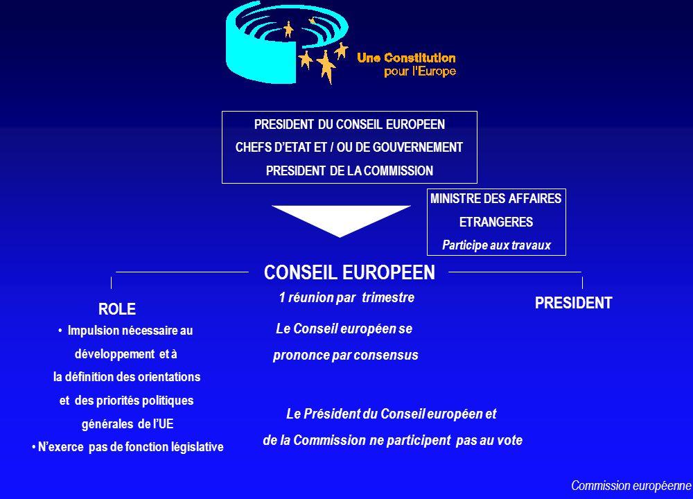 CONSEIL EUROPEEN PRESIDENT DU CONSEIL EUROPEEN CHEFS DETAT ET / OU DE GOUVERNEMENT PRESIDENT DE LA COMMISSION MINISTRE DES AFFAIRES ETRANGERES Partici