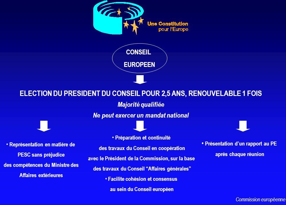 CONSEIL EUROPEEN ELECTION DU PRESIDENT DU CONSEIL POUR 2,5 ANS, RENOUVELABLE 1 FOIS Majorité qualifiée Ne peut exercer un mandat national Représentati