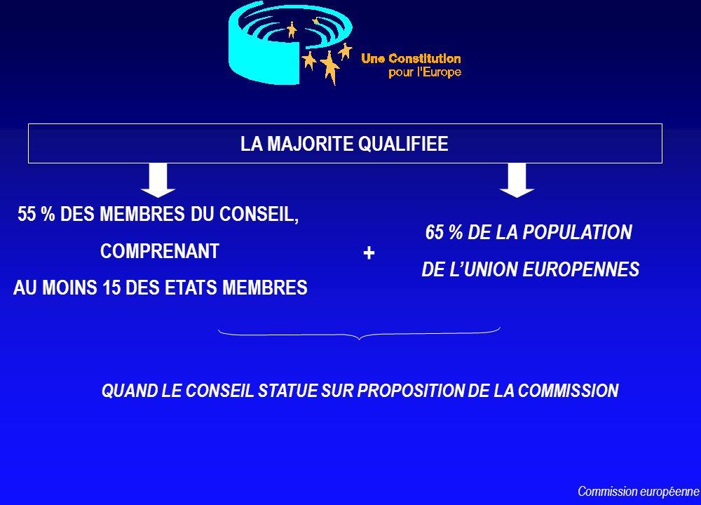 LA MAJORITE QUALIFIEE 55 % DES MEMBRES DU CONSEIL, COMPRENANT AU MOINS 15 DES ETATS MEMBRES 65 % DE LA POPULATION DE LUNION EUROPENNES + QUAND LE CONS