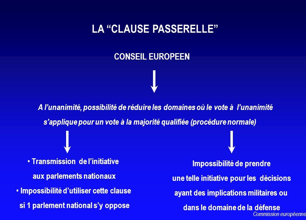 CONSEIL EUROPEEN A lunanimité, possibilité de réduire les domaines où le vote à lunanimité sapplique pour un vote à la majorité qualifiée (procédure n