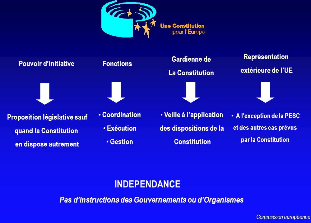 Pouvoir dinitiative Gardienne de La Constitution INDEPENDANCE Pas dinstructions des Gouvernements ou dOrganismes Veille à lapplication des disposition