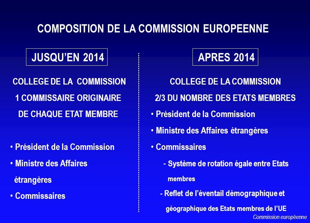 COMPOSITION DE LA COMMISSION EUROPEENNE JUSQUEN 2014 APRES 2014 COLLEGE DE LA COMMISSION 1 COMMISSAIRE ORIGINAIRE DE CHAQUE ETAT MEMBRE Président de l