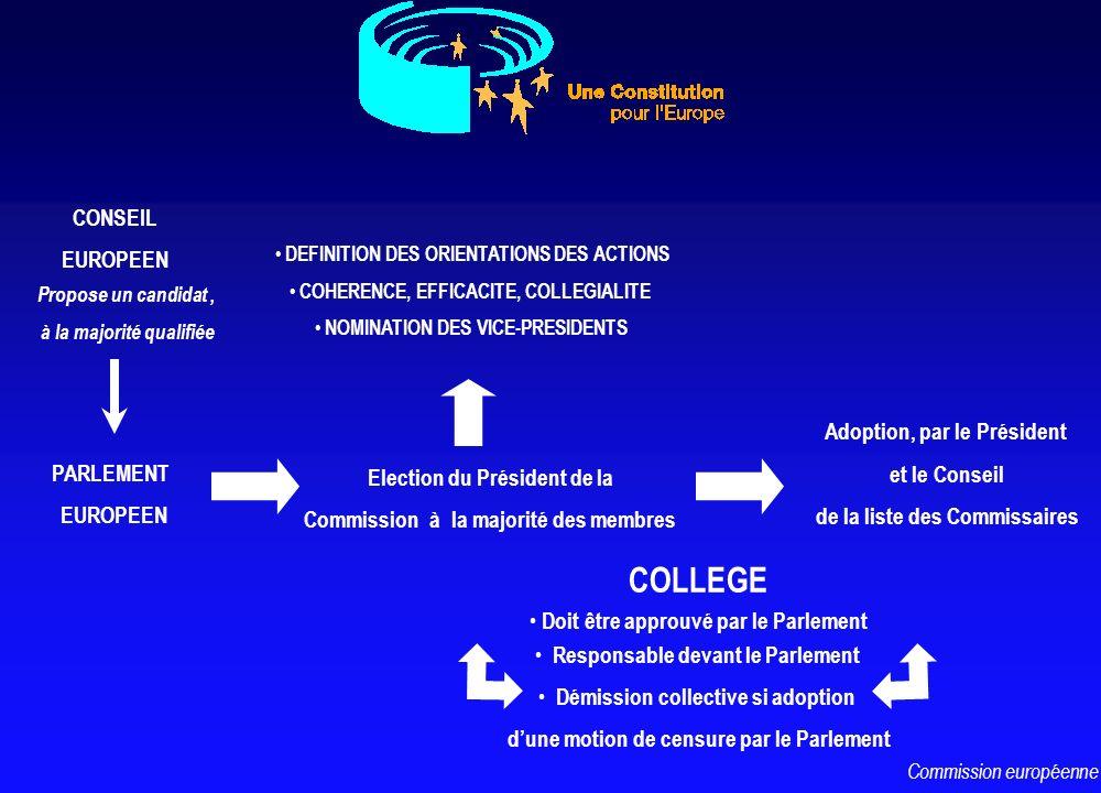 CONSEIL EUROPEEN PARLEMENT EUROPEEN Propose un candidat, à la majorité qualifiée Election du Président de la Commission à la majorité des membres Adop
