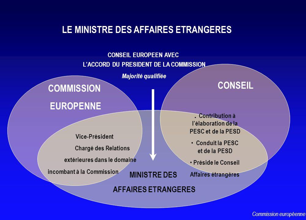LE MINISTRE DES AFFAIRES ETRANGERES COMMISSION EUROPENNE CONSEIL MINISTRE DES AFFAIRES ETRANGERES Vice-Président Chargé des Relations extérieures dans