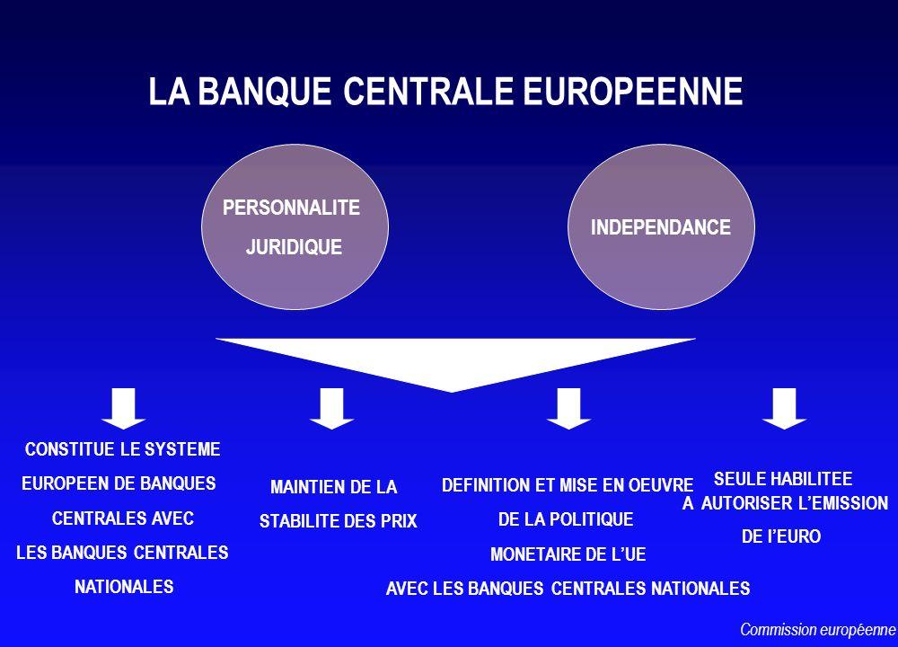 LA BANQUE CENTRALE EUROPEENNE CONSTITUE LE SYSTEME EUROPEEN DE BANQUES CENTRALES AVEC LES BANQUES CENTRALES NATIONALES MAINTIEN DE LA STABILITE DES PR