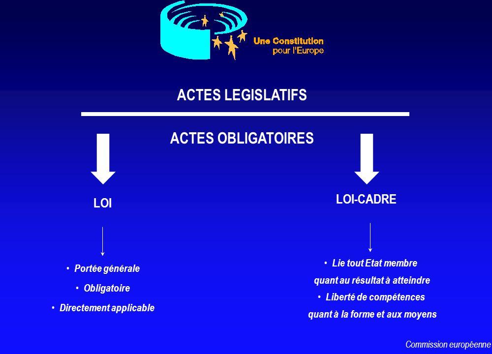 ACTES LEGISLATIFS LOI LOI-CADRE Portée générale Obligatoire Directement applicable Lie tout Etat membre quant au résultat à atteindre Liberté de compé