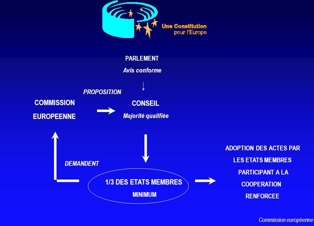 CONSEIL Majorité qualifiée COMMISSION EUROPEENNE 1/3 DES ETATS MEMBRES MINIMUM DEMANDENT PROPOSITION PARLEMENT Avis conforme ADOPTION DES ACTES PAR LE