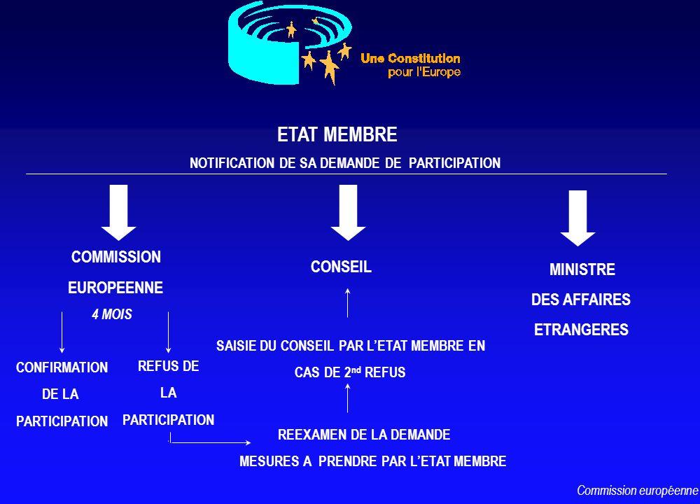 CONSEIL COMMISSION EUROPEENNE ETAT MEMBRE MINISTRE DES AFFAIRES ETRANGERES NOTIFICATION DE SA DEMANDE DE PARTICIPATION 4 MOIS CONFIRMATION DE LA PARTI