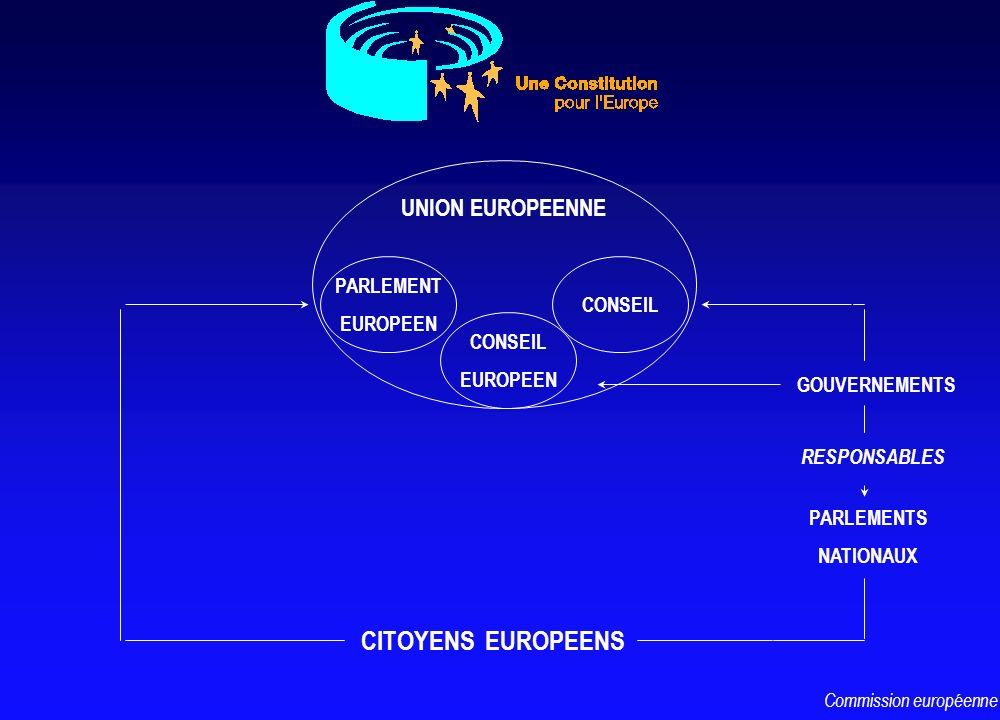 UNION EUROPEENNE PARLEMENT EUROPEEN CONSEIL EUROPEEN CONSEIL CITOYENS EUROPEENS GOUVERNEMENTS PARLEMENTS NATIONAUX RESPONSABLES Commission européenne