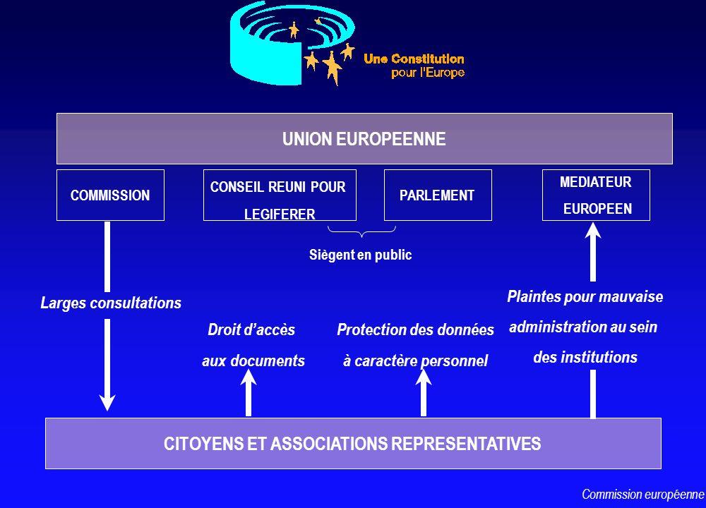 UNION EUROPEENNE COMMISSION PARLEMENT CONSEIL REUNI POUR LEGIFERER Siègent en public CITOYENS ET ASSOCIATIONS REPRESENTATIVES Larges consultations MED